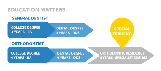 Education matters chart for orthodontics